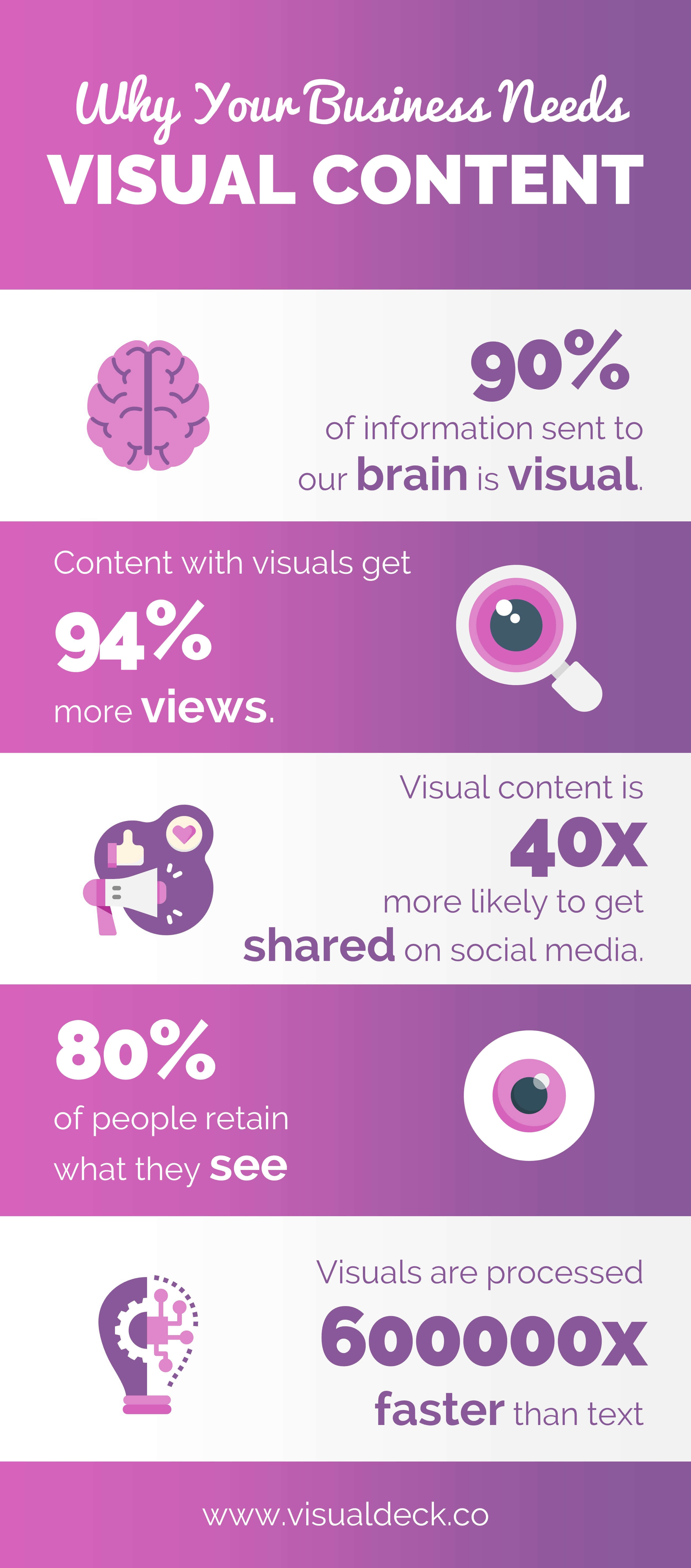 Why Your Business Needs Visual Content